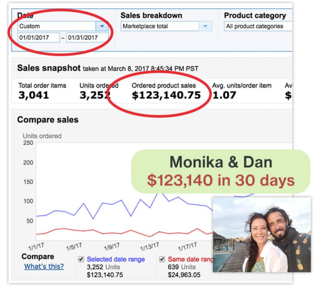 Dan and Monika Amazon Results