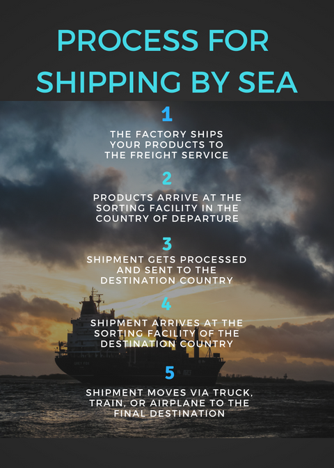 5 step process for shipping products from china by sea