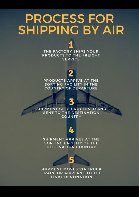 5 step process for shipping physical products from china by air