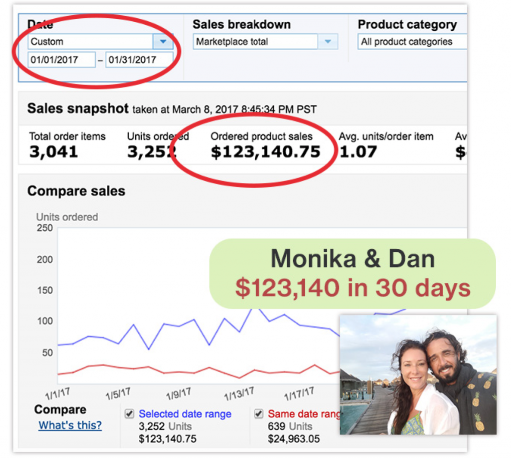 Dan and Monika Amazon Results