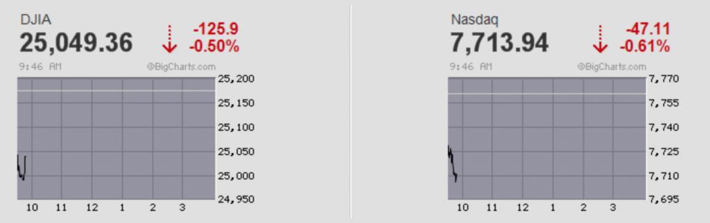 Stock Market Drops on Tariff News